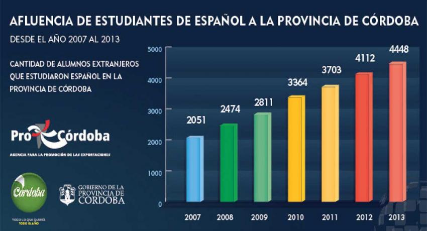 Numbers of Spanish students in Córdoba